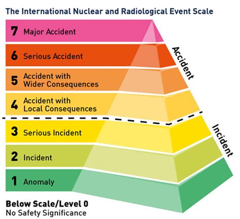 NRC: International Nuclear and Radiological Event Scale