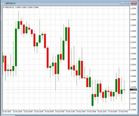 gci mt4 candlestick chart analysis software gci metatrader