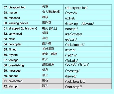 List Of Vowels