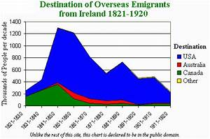 Effects of the Famine: Emigration