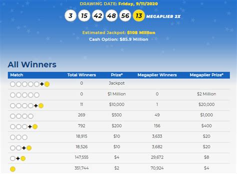 Blog is helping out to know more information about mega millions winning if no one won the mega millions jackpot today then money prize is added to next upcoming jackpot. RESULTS OF SEPTEMBER 11, 2020; MEGA MILLIONS STANDS AT ...