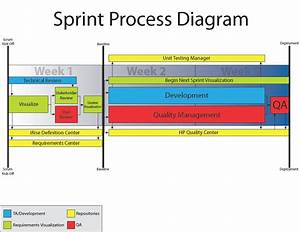 Agile Process Diagram With Irise Enterprise Visualization