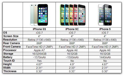 iphone 5c vs iphone 5s which iphone should i buy isource 17442