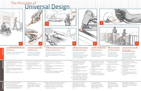 universal principles of design universal design from nc state