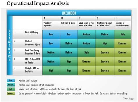 operational impact analysis powerpoint