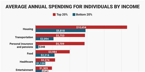 high income   income americans spend  money