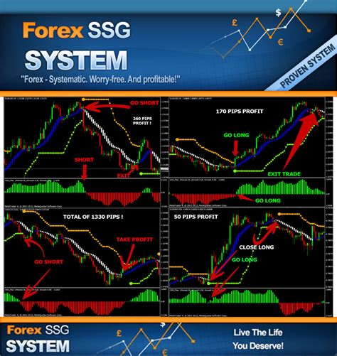 trading system forex indicator mt4 trend strategy forex trading system