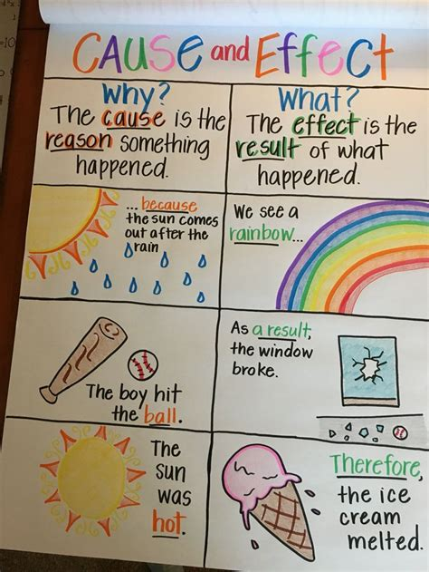 effect anchor chart writing anchor charts
