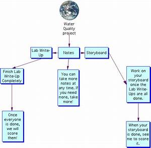 Water Quality Flow Chart