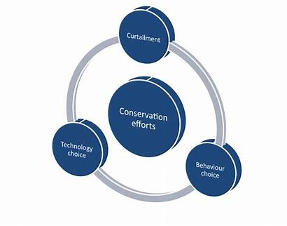 Environmental Classification Behaviors Behavior Countries
