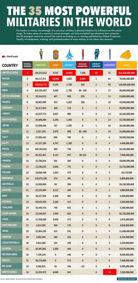 classement cuisine mondiale 2014 classement les plus grandes puissances militaires du monde