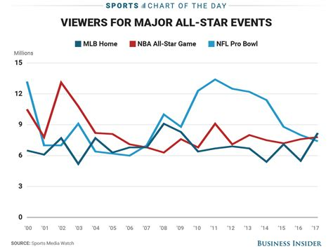 people watched  home run derby   nba