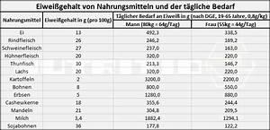 Lebensmittel Auf Rechnung Bestellen : proteine eiwei g nstig online kaufen nutrition1 ~ Themetempest.com Abrechnung