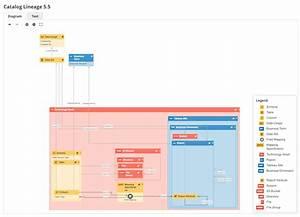 Catalog Lineage Diagram View