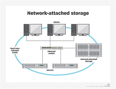 What Is Networkattached Storage (nas)?  Definition From. How To Remove Cast Iron Tub Ar Farm Bureau. Industrial Design Graduate Programs. Robotic Engineering Careers Ps Print Review. National Healthcare Conference. Grants For Down Payment On Home. Inexpensive Bankruptcy Lawyer. Free Screen Sharing With Audio. Social Security Annuities German Court System