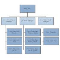 draw a floor plan organizational chart exles