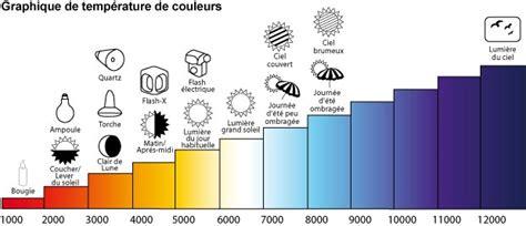comment choisir ses oules led la temperature couleur qu est ce que c est