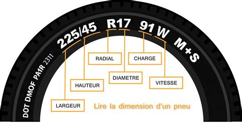 comment lire  pneu  vous explique tout tiregom