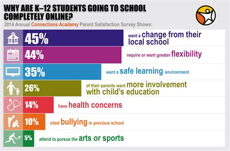 New Parent Survey Reveals Why K12 Students Attend Online. Rent A Car In Venice Italy Dui Attorney Reno. Sprint Text Messaging Online. Help With Apple Computer Best Deal On Dish Tv. Autocad Certification Course. Plymouth Convertible For Sale. Google Display Ads Sizes Copy Machine Leasing. Microdermabrasion And Chemical Peel. Psychology Today Articles Hp Virus Protection