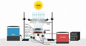 Schematic Diagram Of Solar Water Heating System Showing A