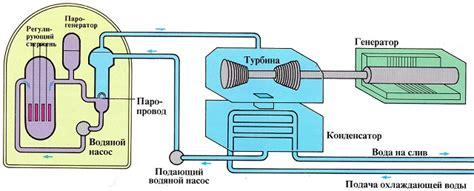Ядерный реактор принцип действия работа ядерного реактора Портал инженера