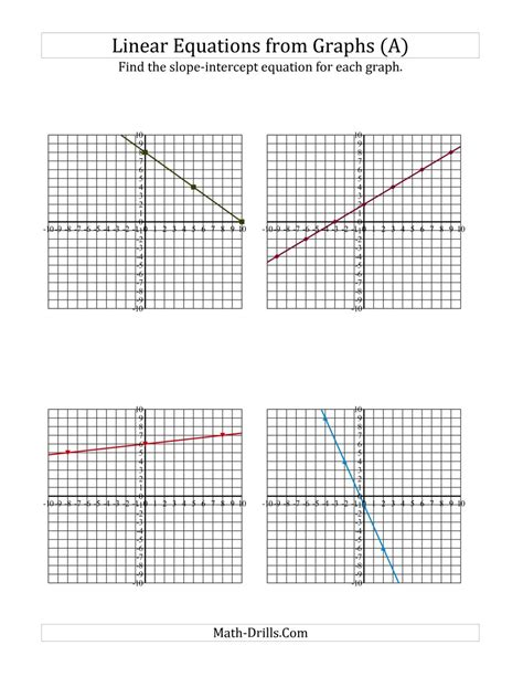find a slope intercept equation from a graph a algebra