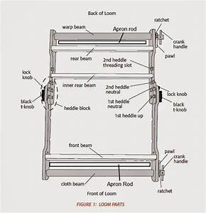 Weaving Loom Parts Diagram  Diagrams  Wiring Diagram Images