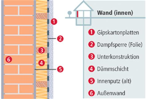 Wand Dämmen Innen by W 228 Rmed 228 Mmung Winterk 228 Lte Ade Meldung Stiftung Warentest