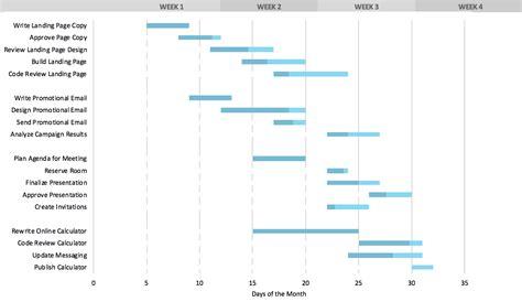 gantt chart template   gantt chart  excel