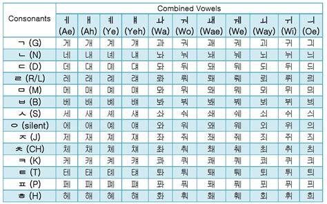 Korean / Hangul Combined Vowels Guide & Free Alphabet