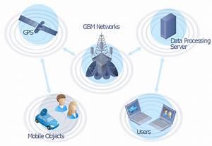 Gps Diagram  Woman  User  Server  Satellite Dish  Satellite  Radio Waves  Notebook  Man  Laptop