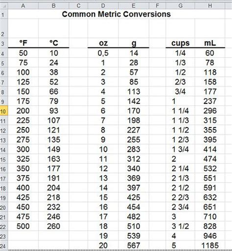 table de conversion cuisine 25 best ideas about metric conversion table on