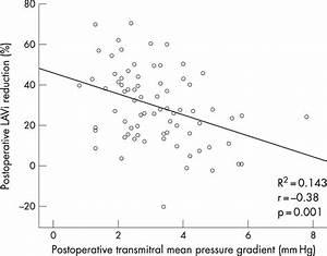 Linear Correlation Between Postoperative Transmitral Mean