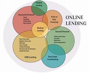 Venn Diagrams  Alt Lending Markets And Sources Of Capital