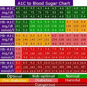 A1c Chart Printable Shop Fresh