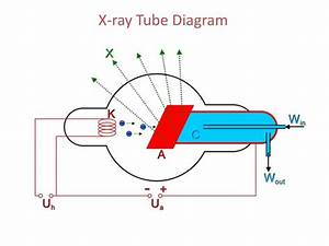 Ppt - X-ray Tube Diagram Powerpoint Presentation
