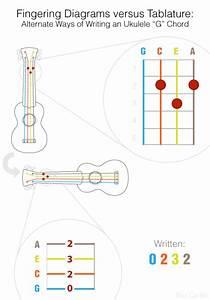 A Beginner U0026 39 S Ukulele Resource Kit  U2014 Fingering Diagram Versus Tablature Just As