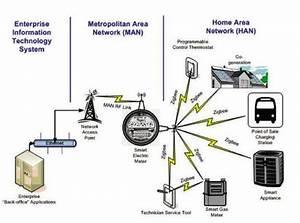 Zigbee Technology  Ragsdale Gary  N D