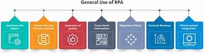 Rpa Tutorial Automation Process Robotic Edureka Developer