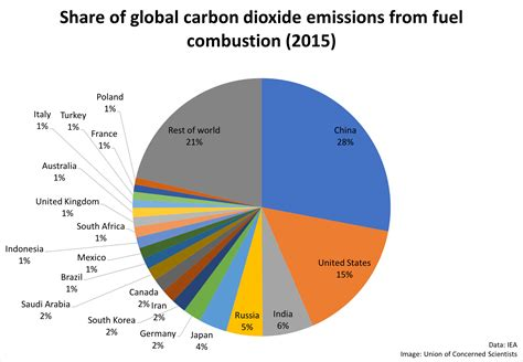 Each Country's Share Of Co2 Emissions