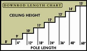 Ceiling Fan Downrod Length Chart Ceiling Fan Faqs