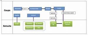 netsuite integration playbook coupa success portal With netsuite api documentation