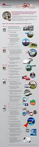 NASA Mercury Timeline (page 2) - Pics about space
