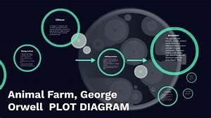 Animal Farm  George Orwell Plot Diagram By Prezi User On Prezi
