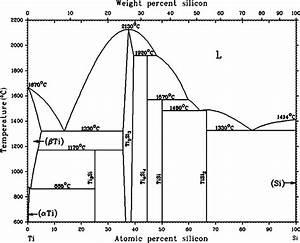 Cobalt Silicon Phase Diagram