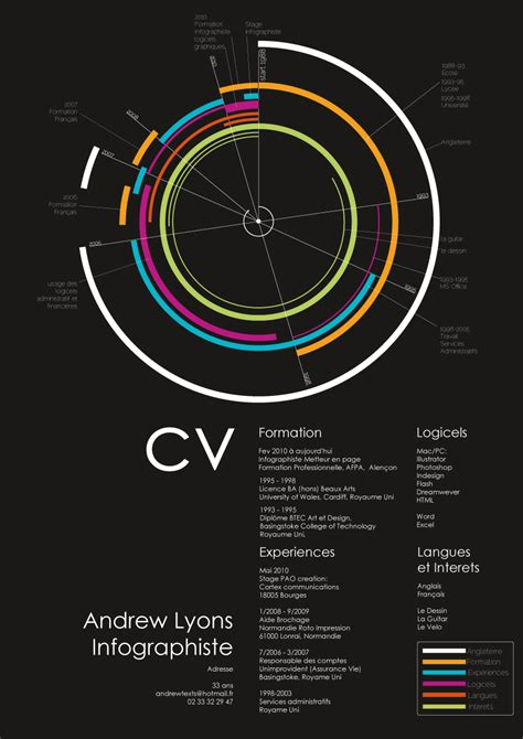 daily statistic   visual infographic cvs