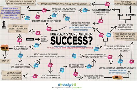 mind mapping  startup  success infographic