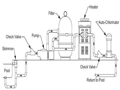 Wiring Diagram For Inground Pool by Above Ground Pool Filter Setup Inground Swimming Pool