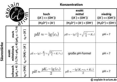 formeln zur ph wert berechnung explain  arium