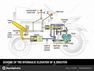 Scheme Hydraulic Elevator Tractor Explanatory Diagram